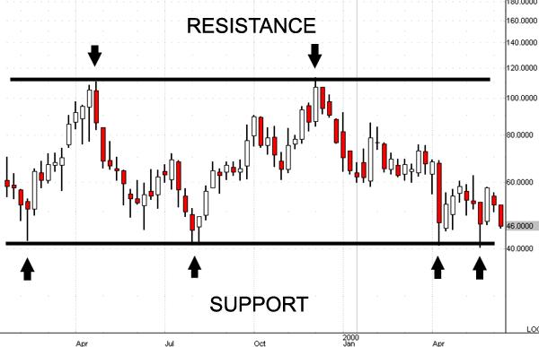 Supporto-e-resistenza