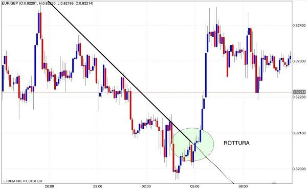segnale-acquisto-trend-line-resistenza