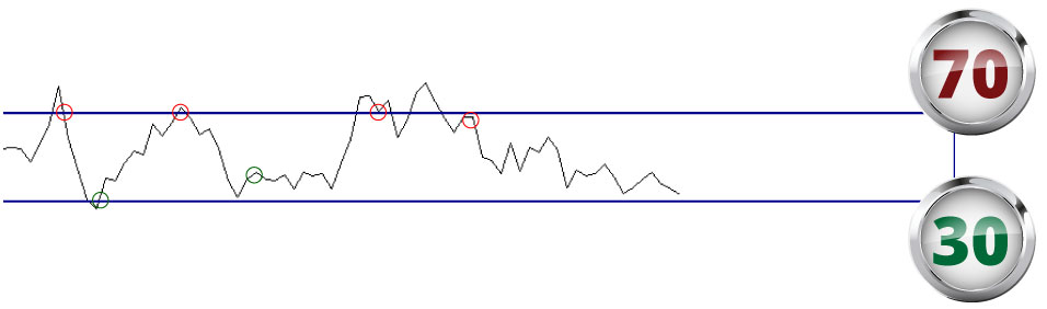 strategia forex rsi 15 minuti