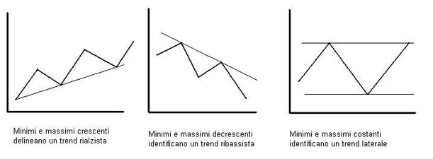 tendenze forex