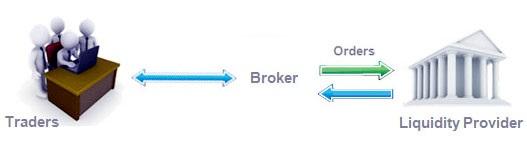 broker forex come funziona