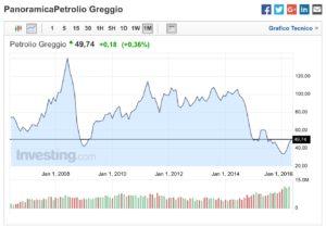 Petrolio-50-Dollari-Barile