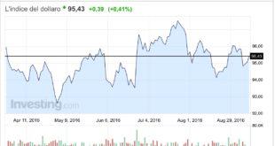 reazione del dollar index 9 settembre 2016
