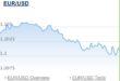 Secondo SocGen la coppia Eur/usd scenderà fino a 1.08