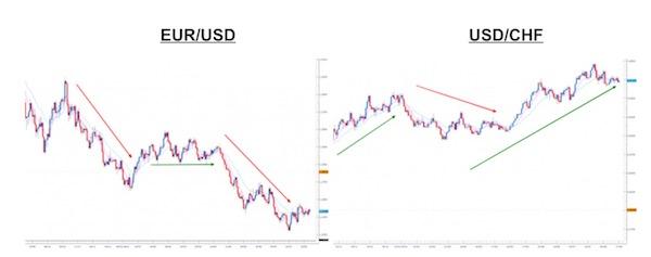 EUR:USD correlazione negativa