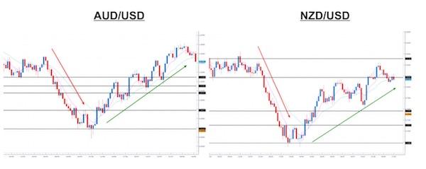 EUR:USD correlazione positiva