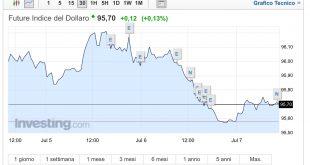 Il Dollaro crolla dopo i deludenti dati ADP