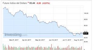 Analisi Forex Dollaro USA 18 agosto 2017 il Dollaro è pronto a crollare?