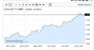 Analisi Forex EUR:USD 11 Agosto 2017
