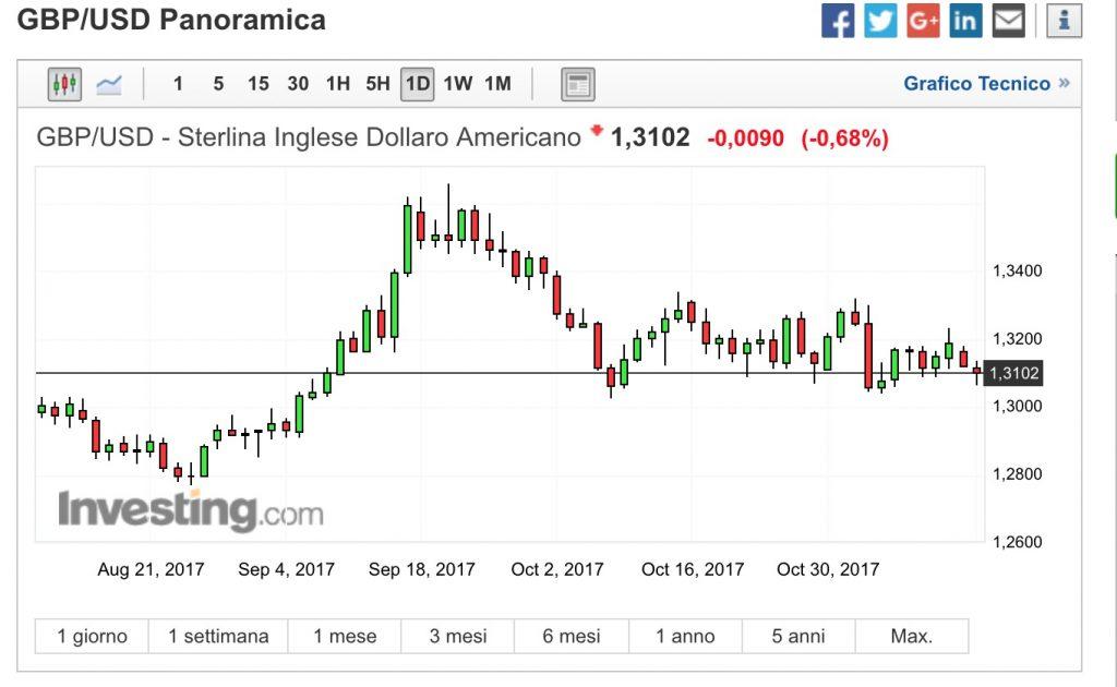 GBP:USD Analisi Tecnica e Fondamentale 13 Novembre 2017