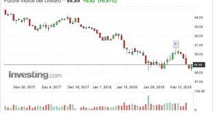 Analisi Tecnica Forex Dollaro USA 16 Febbraio 2018